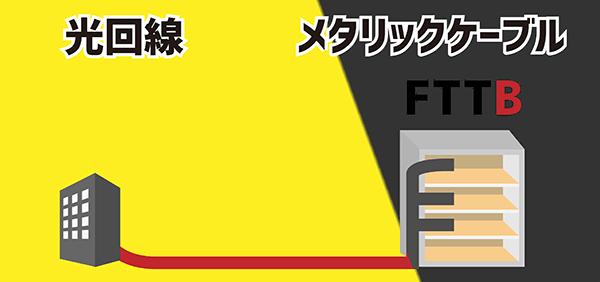 FTTBにおける光回線とメタリックケーブルの使用割合を表すイラスト