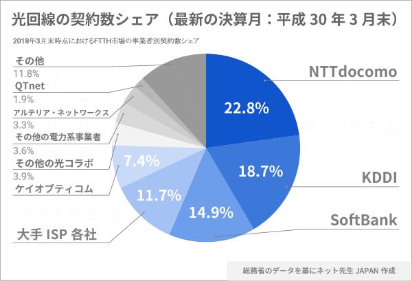2018年3月末における光回線サービス(FTTH)事業者の契約数データ円グラフ