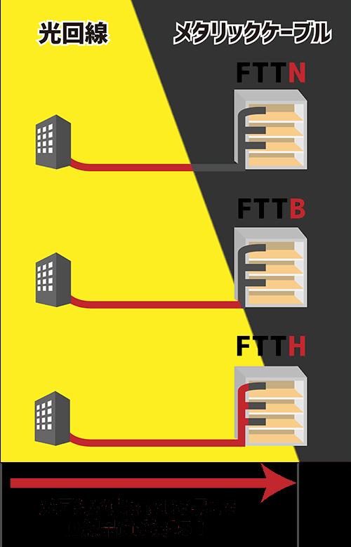 FTTN、FTTB、FTTHにおける光回線とメタリックケーブルの使用割合を表すイラスト