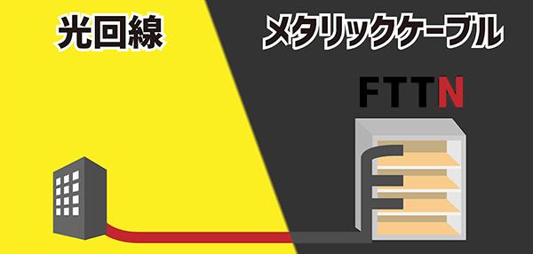 FTTNにおける光回線とメタリックケーブルの使用割合を表すイラスト