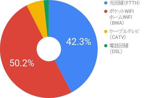 総務省のデータを元に作成した、インターネット回線の種類別・契約数グラフ