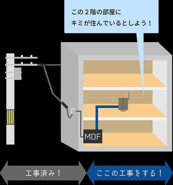 アパートにおける光回線工事の図解