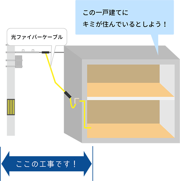 一戸建てにおける光回線の工事内容