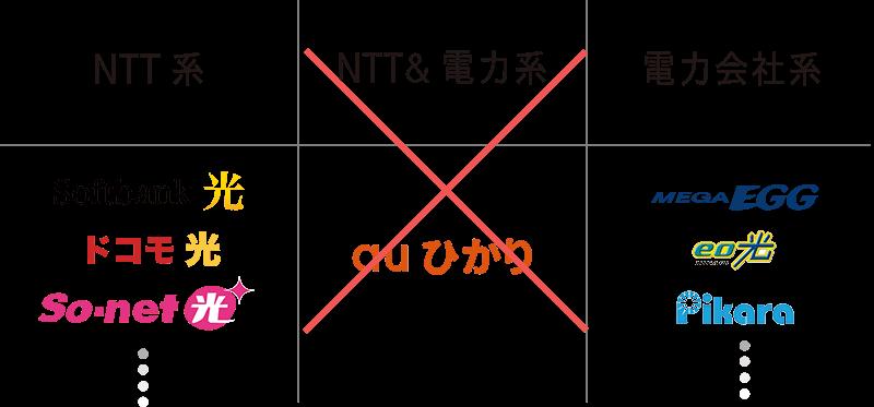 auひかりの工事はできないが、NTT系と電力会社系の光回線の工事は可能な例