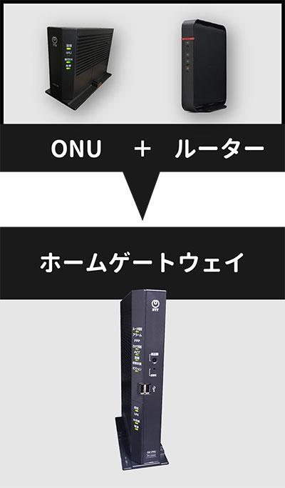 ONU+ルーター=ホームゲートウェイ