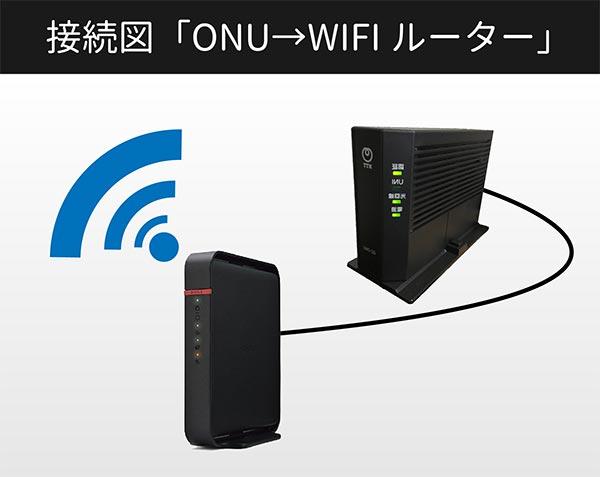 接続図「ONU→WIFIルーター」