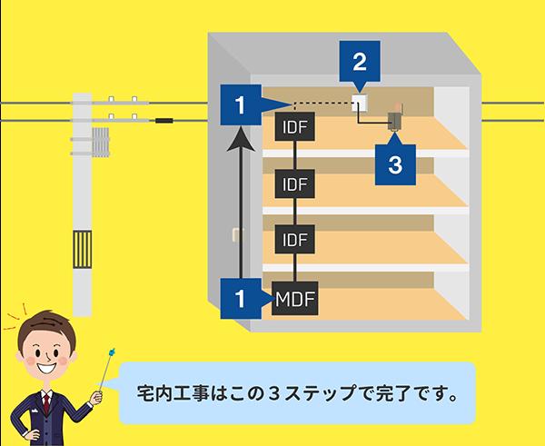 3~7階建ての集合住宅で行われるNURO光の宅内工事