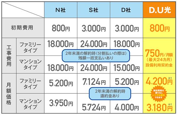 DU光と大手他社の料金を比較した表