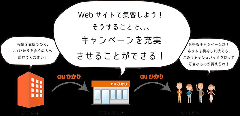 キャンペーンを充実させるためにWebサイトで集客することを決める代理店