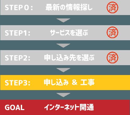 インターネット開通までの流れ3(申し込み&工事)