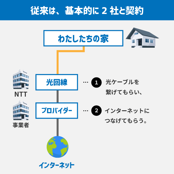 従来は、NTTの光回線と、プロバイダーの2社を契約する必要があった。