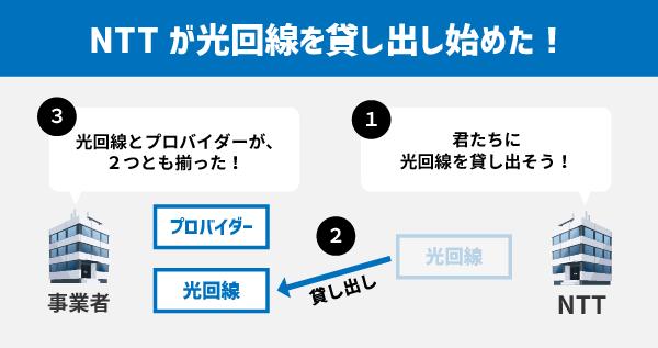 NTTが光回線を各事業者に貸し出し(卸売り)するようになって、プロバイダー会社がインターネットをワンストップで適用できるようになった。