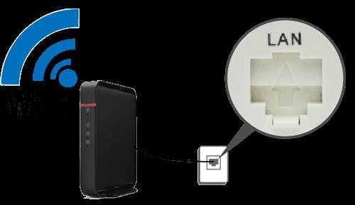 LAN差込口にWiFiルーターが繋がっている