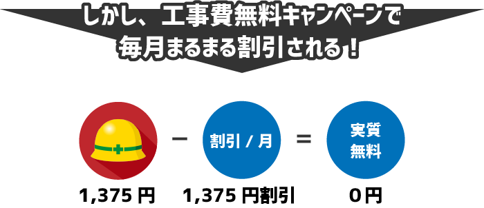しかし、工事費無料キャンペーンで毎月1,375円の割引を受けることができるため、実質的には0円の支払となる。
