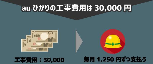 auひかりマンションタイプの工事費用は30,000円→分割払いで毎月1,250円ずつ支払う形になる