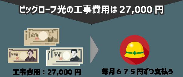 ビッグローブ光マンションタイプの工事費用は27,000円→分割払いで毎月650円ずつ支払う形になる