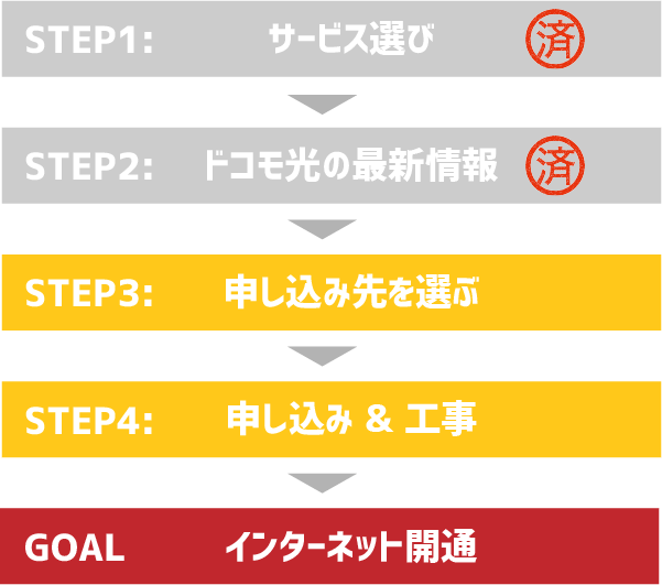 STEP3:ドコモ光の申し込み先を選ぶ