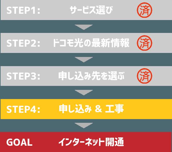 STEP4:ドコモ光を申し込む&工事