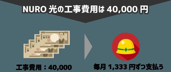 NURO光の工事費用は40,000円で、毎月分割して1,333円ずつ支払う