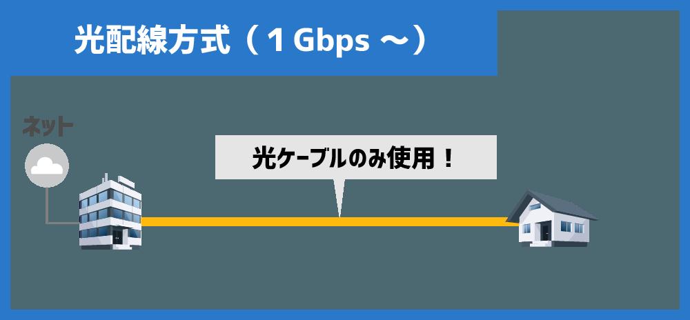 光配線方式(1Gbps)は、100%光ケーブルを使用している