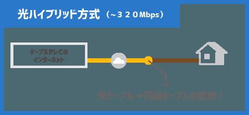光ハイブリッド方式(~320Mbps)は、途中で同軸ケーブルを試用している