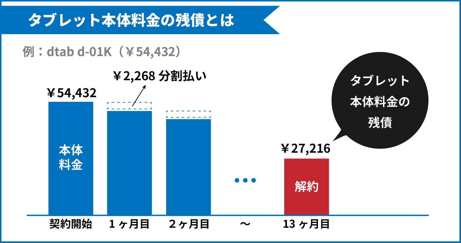 dtab d-01k(¥54,432)を24ヵ月分割払いで支払っている場合、12回払いが終わった時点で解約すると27,216円が残るイラスト(タブレット本体料金の残債)