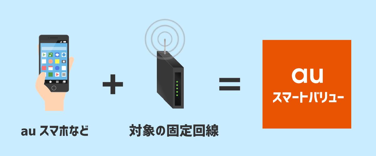 auスマホと対象の固定回線を契約すると、auスマートバリューが適用できる