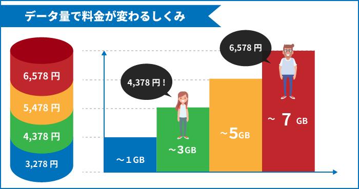 データ量で料金が変わる仕組み(データプラスの説明イラスト)