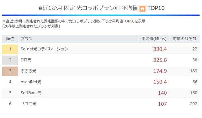 直近1か月 固定 光コラボプラン別 平均値TOP10(DTI光2位)