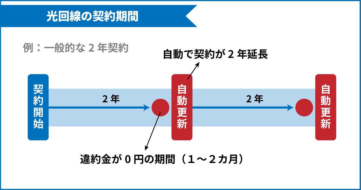 2年契約の光回線では、2年のうち0円で解約できる期間は1~2ヶ月間しかないのが普通。自動更新がなされるため、2年以上使っても再度契約期間に突入する。