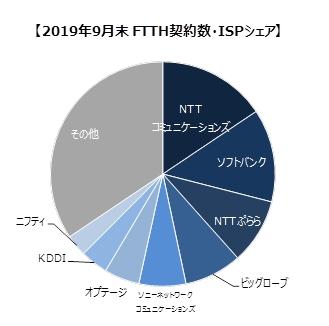 2019年9月末FTTH契約数・ISPシェア