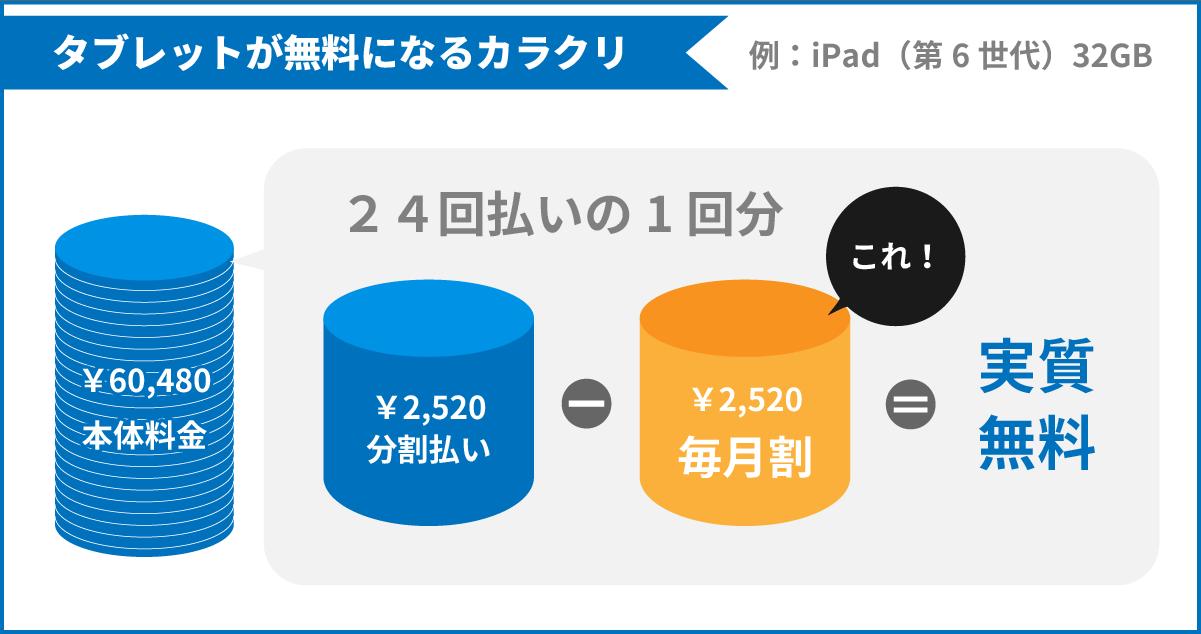 タブレット(本体:60,480円)が分割払い(2,520円 × 24回)で支払っていくが、毎月割(2,520円 × 24回)で実質無料になる