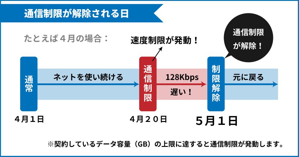 通信制限が解除される日がわかるイラスト(4月20日に通信制限にかかった場合、5月1日に解除される。)