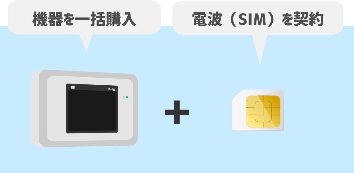 モバイルWiFiルーターを一括購入し、SIMカードを契約する