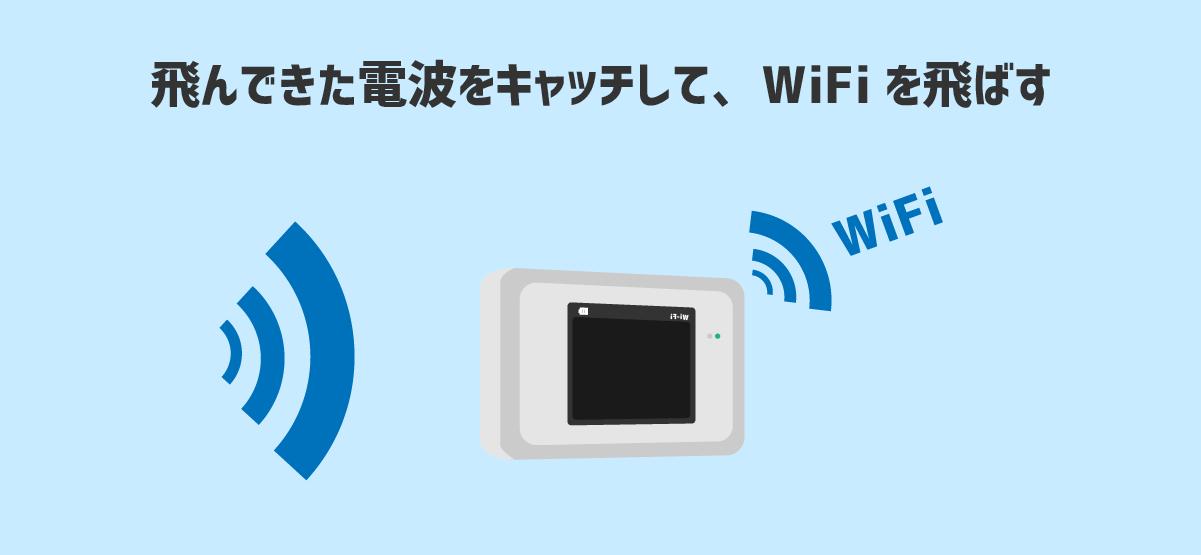 飛んできた電波をキャッチして、WiFIを飛ばすモバイルWiFIルーター