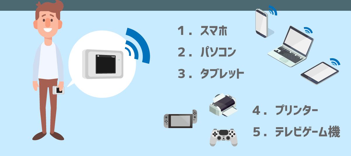 ポケットWiFiの主な使い道(1.スマホ 2.パソコン 3.タブレット 4.プリンター 5.テレビゲーム)