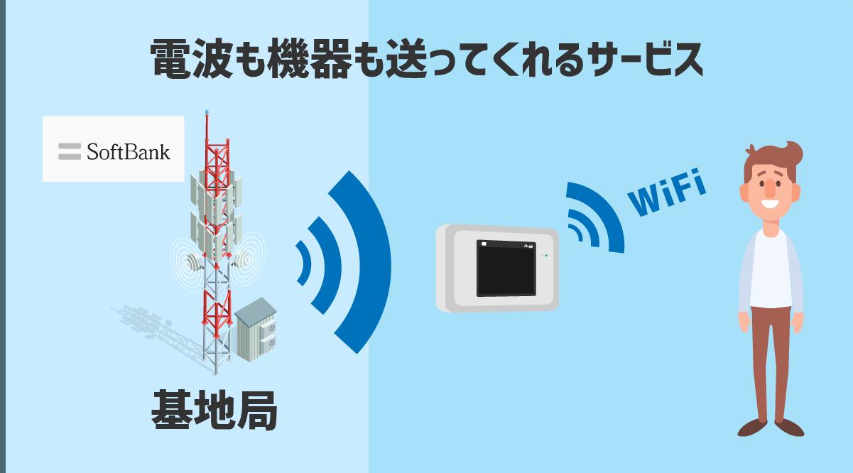 ソフトバンクグループはモバイルWiFiルーターに電波も飛ばしてくれる