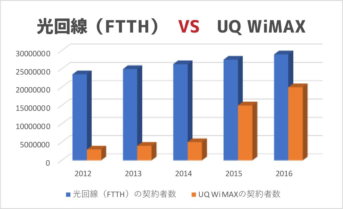 UQ WiMAXと光回線(FTTH)の契約者数推移がわかるグラフ