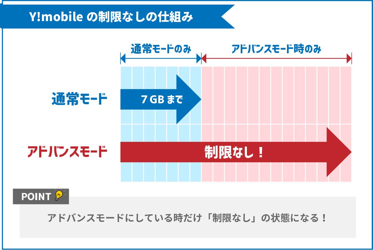 Y!mobileの通常モードとアドバンスモードで使えるデータ量を表したイラスト(通常モードは7Gまで / アドバンスモードは制限無し)