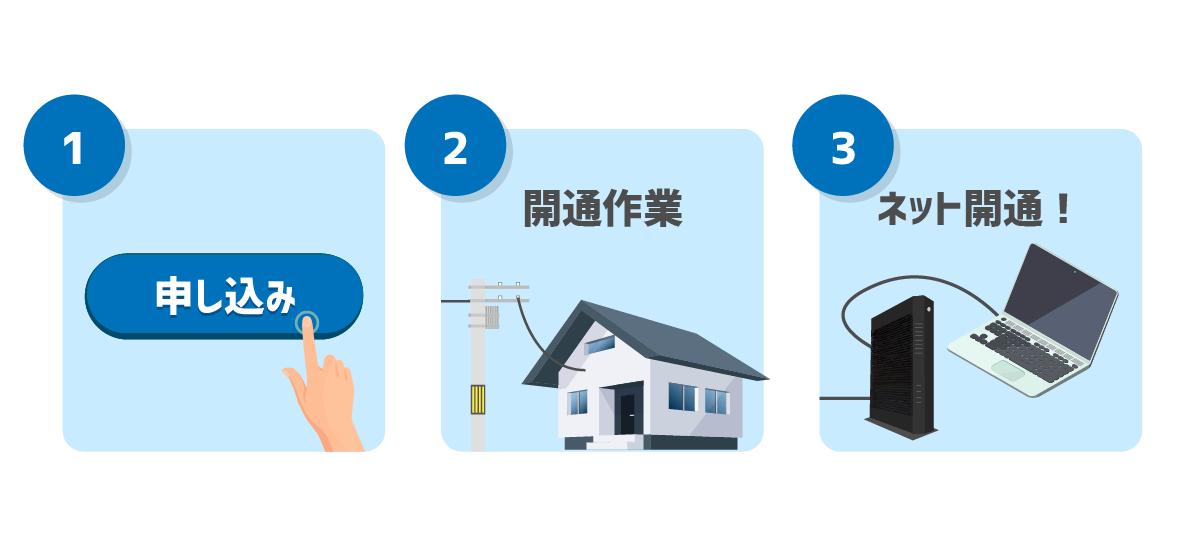 光回線のインターネットが開通する3手順(1.申し込み 2.開通作業 3.インターネット開通)