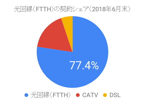 2018年6月末時点における光回線(FTTH)の契約数シェア(固定回線部門)