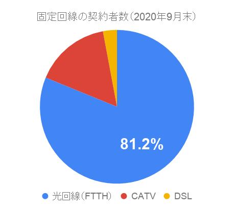 2020年9月末時点における光回線(FTTH)の契約数シェア(固定回線部門)