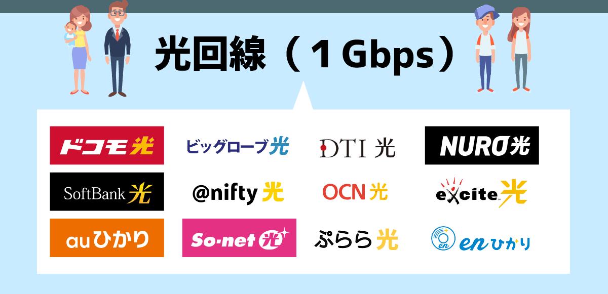 光回線という名称は、光回線を使ったインターネットサービス(1Gbps)を意味することが多くなってきている。