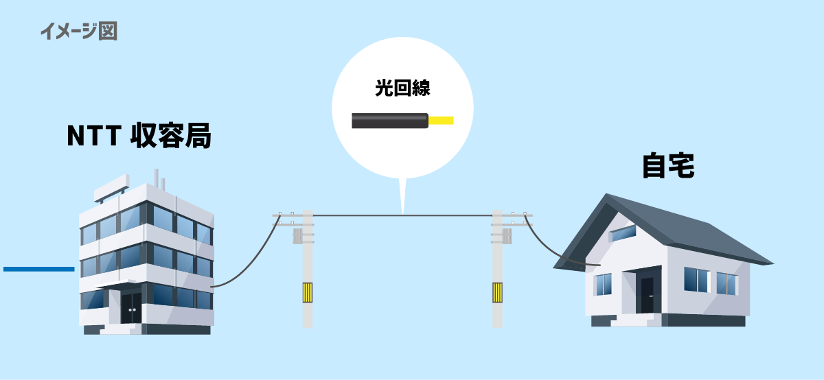 自宅からNTT収容局まで光回線で繋がるイメージ図
