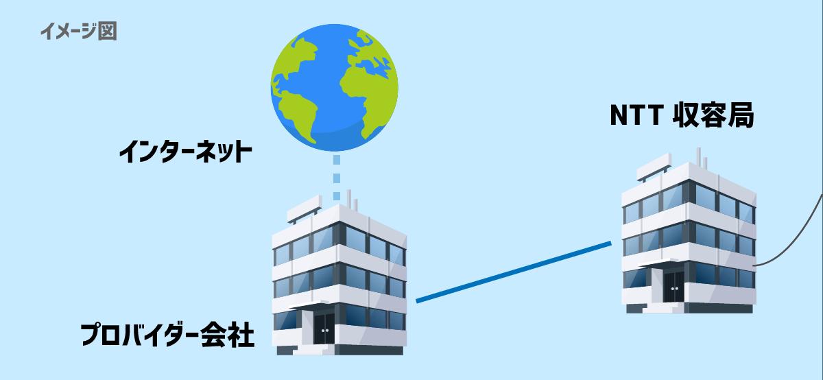 NTT収容局からインターネットに繋がるまでのイメージ図