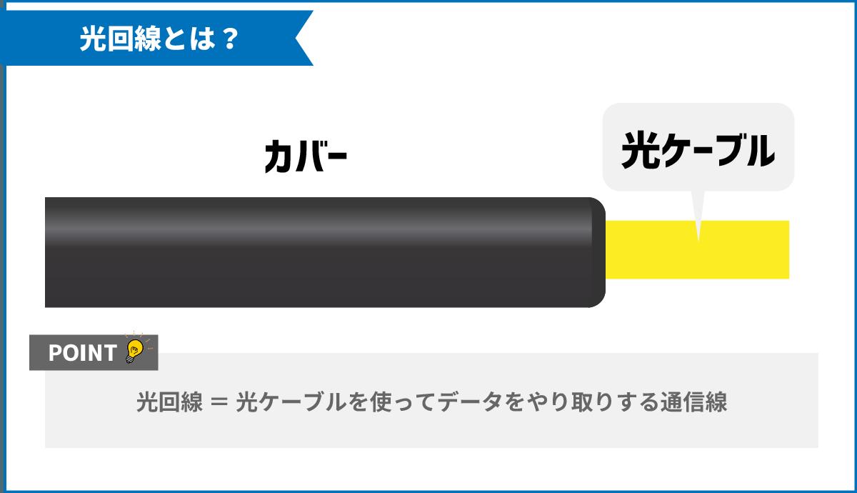 光ケーブルが使われた通信線のイラスト