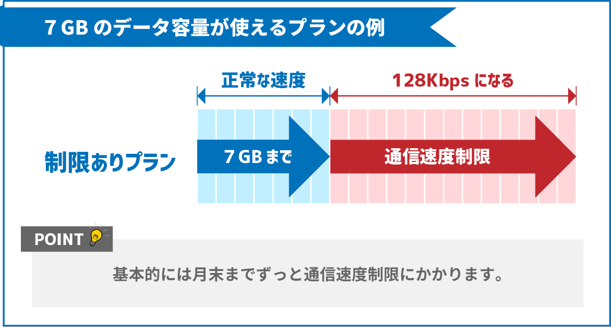 7GBのデータ容量が使えるプランの通信速度制限(128Kbps)