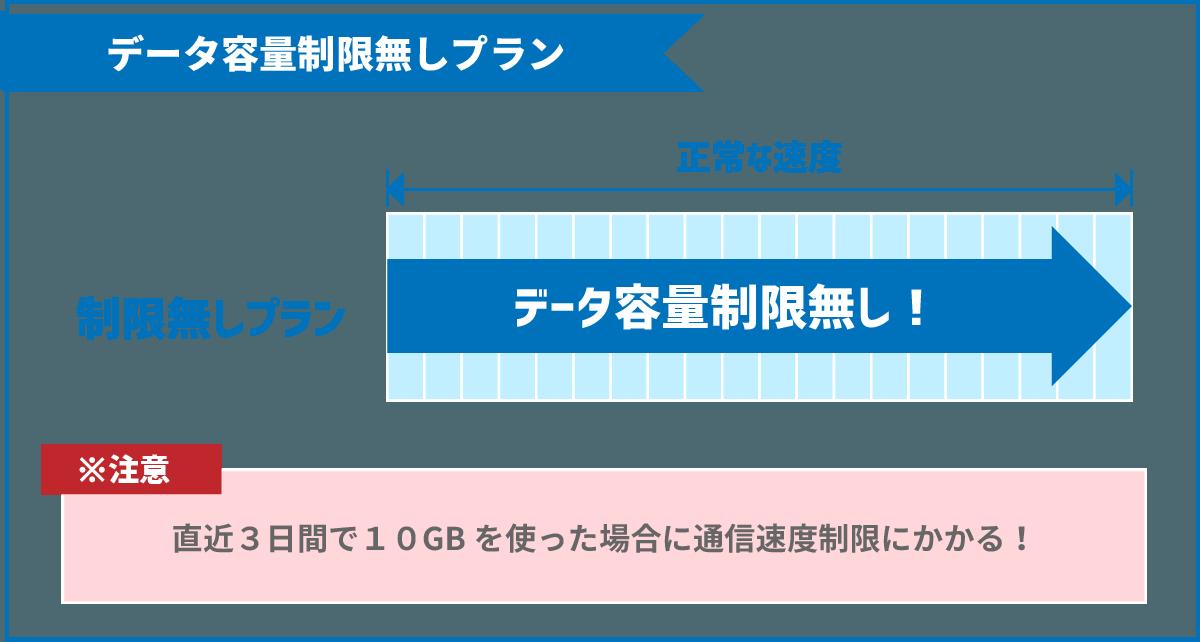 ポケットWiFiにおけるデータ容量の制限なしのイメージ