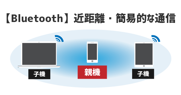 Bluetoothは近距離・簡易的な通信を得意とする