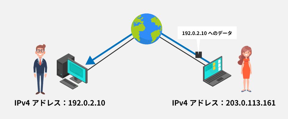 IPv4アドレス(203.0.113.161)に届くデータを送る女性